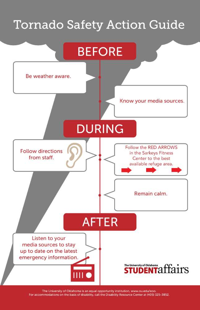 Tornado Safety Action Guide. Before. Be weather aware. Know your media sources. During. Follow directions from staff. Follow the red arrows in the Sarkeys Fitness Center to the best available refuge area. Remain calm. After. Listen to your media sources to stay up to date on the latest emergency information. The University of Oklahoma. Student Affairs. The University of Oklahoma is an equal opportunity institution, www.ou.edu/eoo. For accommodations on the basis of disability, call the Disability Resource Center at (405) 325-3852.